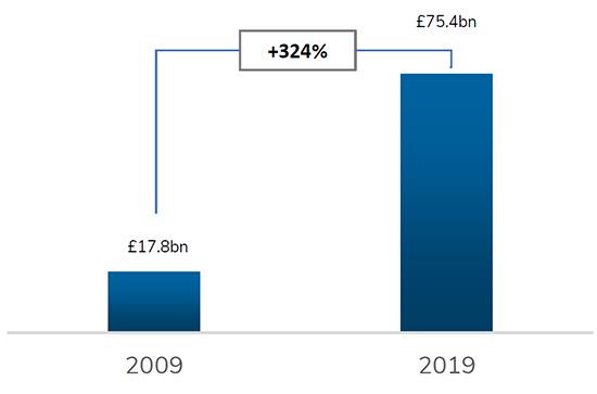 Online Retail Sales in the UK