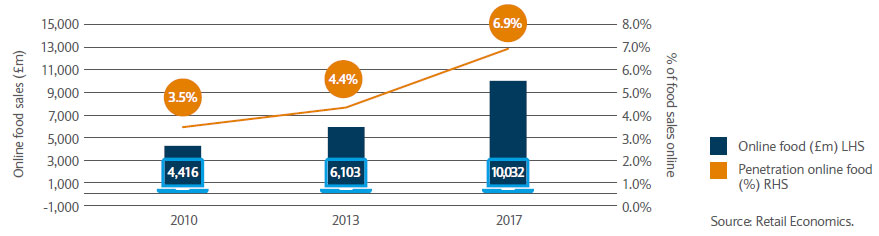 Online food sales have more than doubled from 2010 to 2017