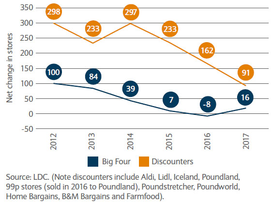 Comparisons of net store changes across discounters and supermarkets