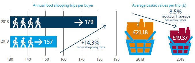 More visits to the shop has reduced average basket values