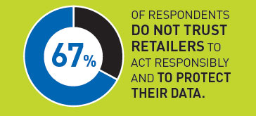 Issues of trust in retail