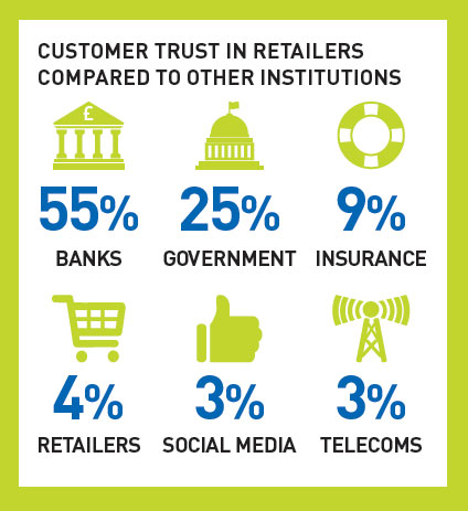 Consumer trust in retailers compared to other institutions